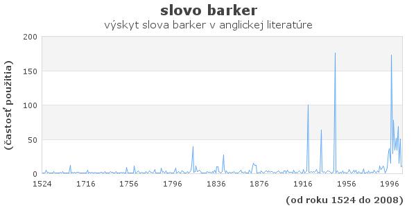 slovo barker