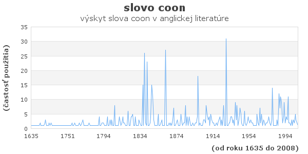 slovo coon