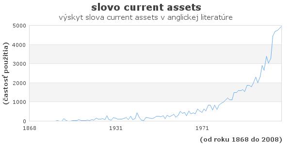 slovo current assets