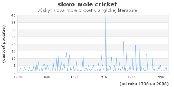 slovo mole cricket