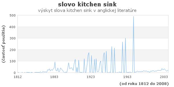slovo kitchen sink