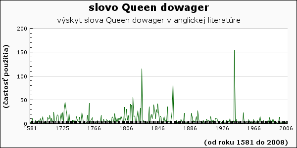 slovo Queen dowager