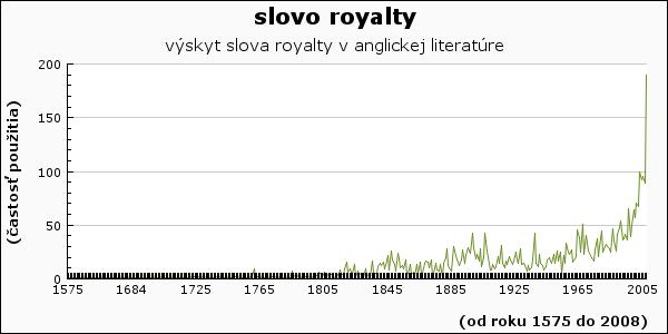 slovo royalty