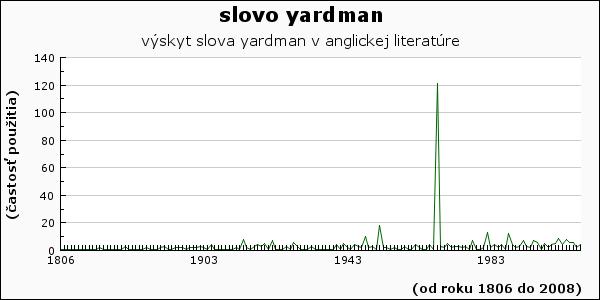 slovo yardman
