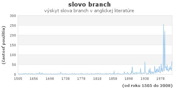 slovo branch