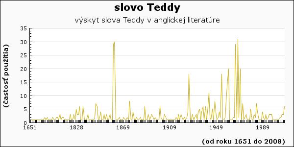 slovo Teddy