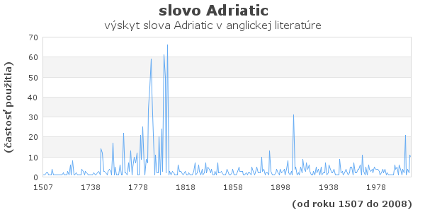 slovo Adriatic