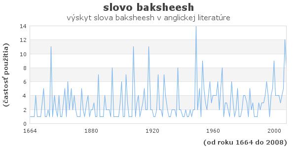 slovo baksheesh
