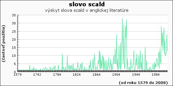 slovo scald