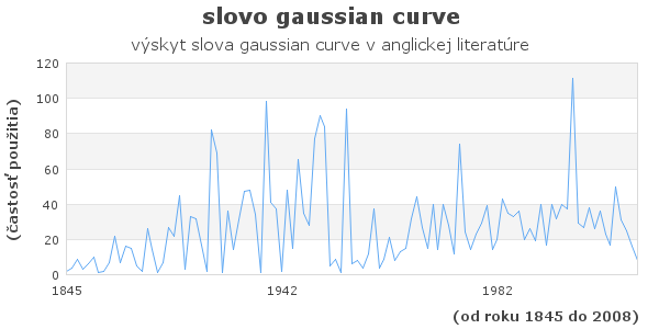 slovo gaussian curve