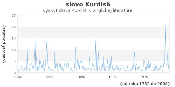 slovo Kurdish