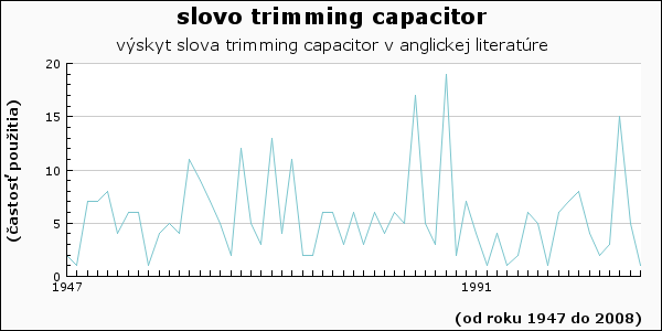 slovo trimming capacitor