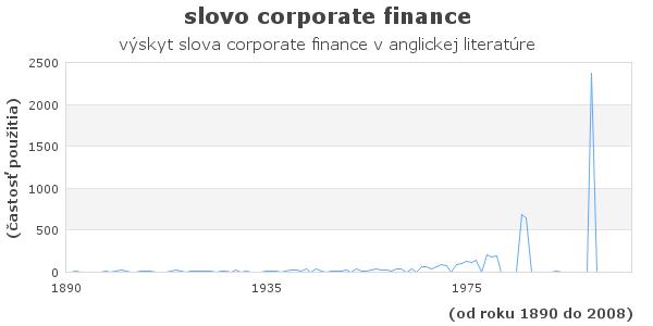 slovo corporate finance