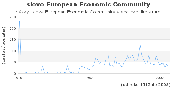 slovo European Economic Community