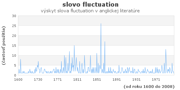 slovo fluctuation