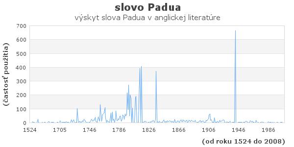 slovo Padua