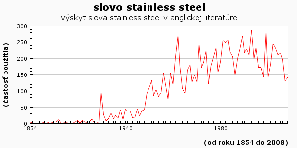 slovo stainless steel
