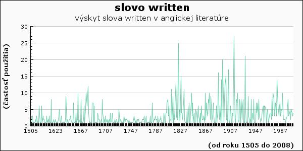 slovo written