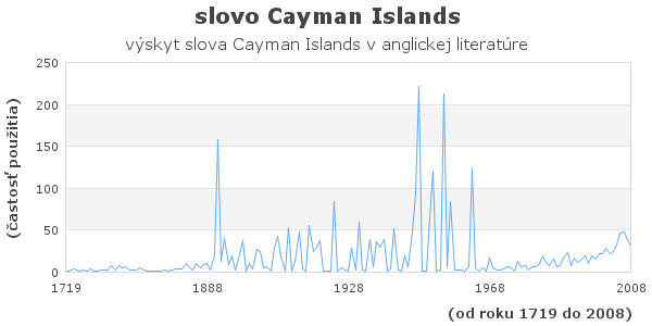 slovo Cayman Islands
