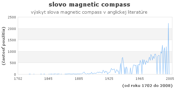 slovo magnetic compass