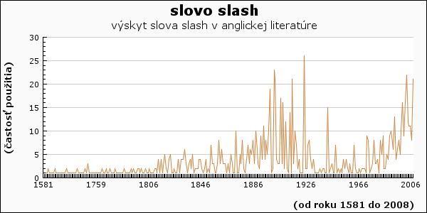 slovo slash