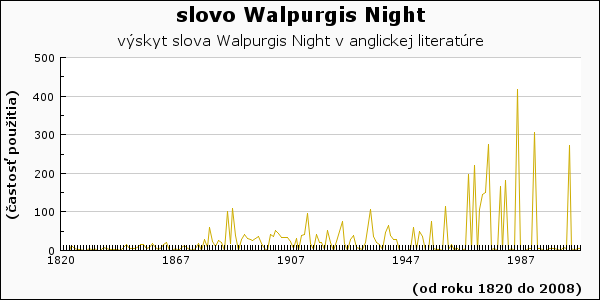 slovo Walpurgis Night