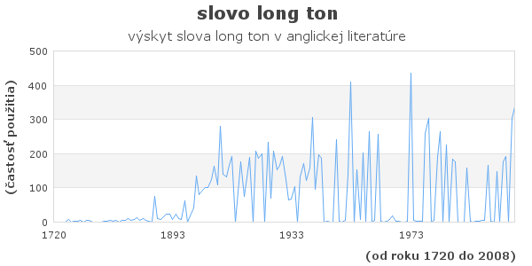 slovo long ton