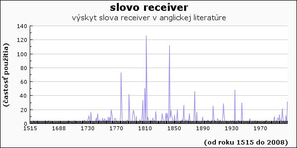 slovo receiver