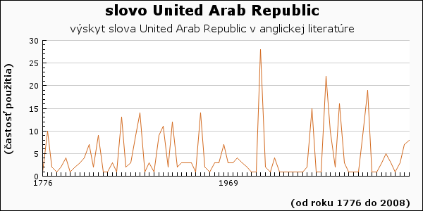 slovo United Arab Republic