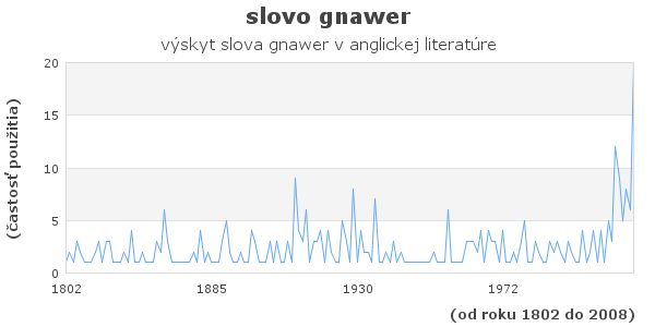 slovo gnawer