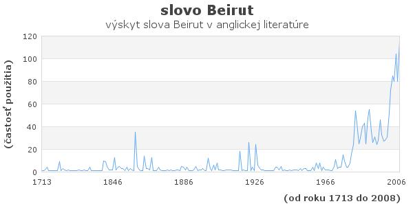 slovo Beirut