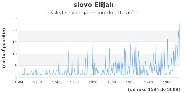 slovo Elijah