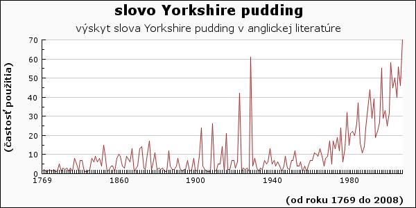 slovo Yorkshire pudding