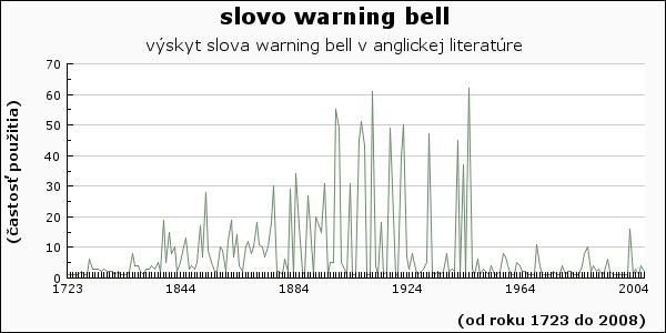 slovo warning bell