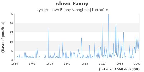 slovo Fanny