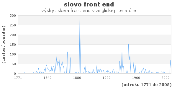slovo front end