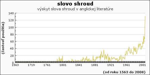 slovo shroud