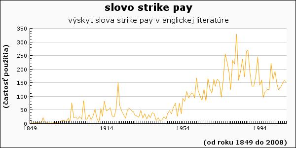 slovo strike pay