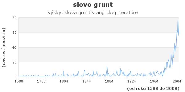 slovo grunt