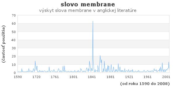 slovo membrane
