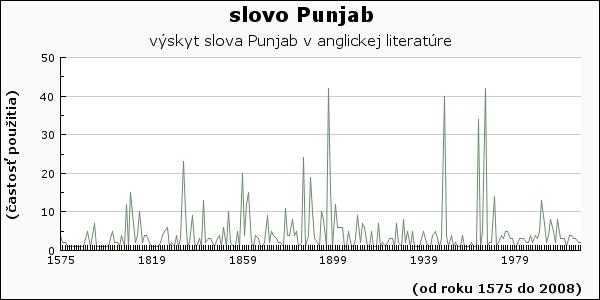 slovo Punjab
