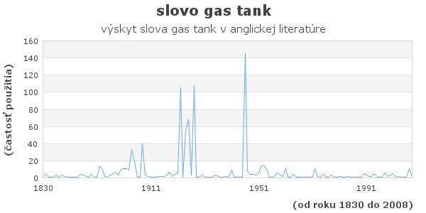 slovo gas tank