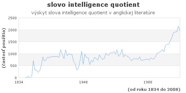 slovo intelligence quotient