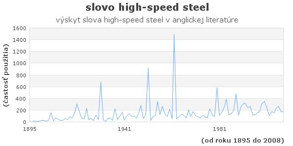 slovo high-speed steel