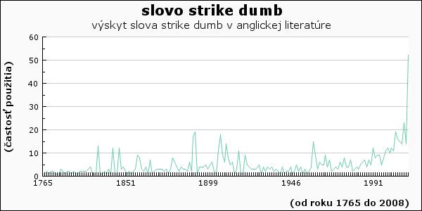 slovo strike dumb