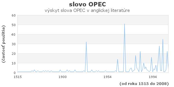 slovo OPEC