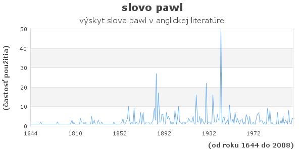 slovo pawl