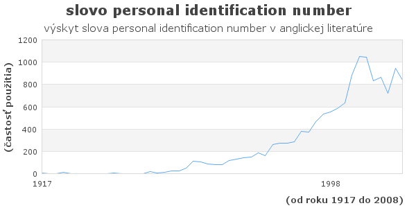 slovo personal identification number