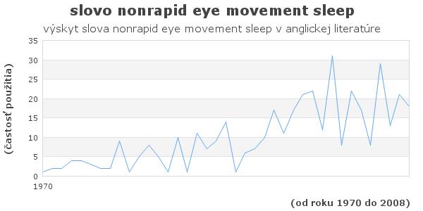 slovo nonrapid eye movement sleep