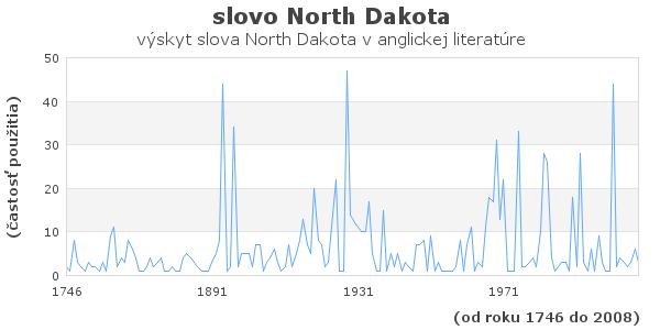 slovo North Dakota